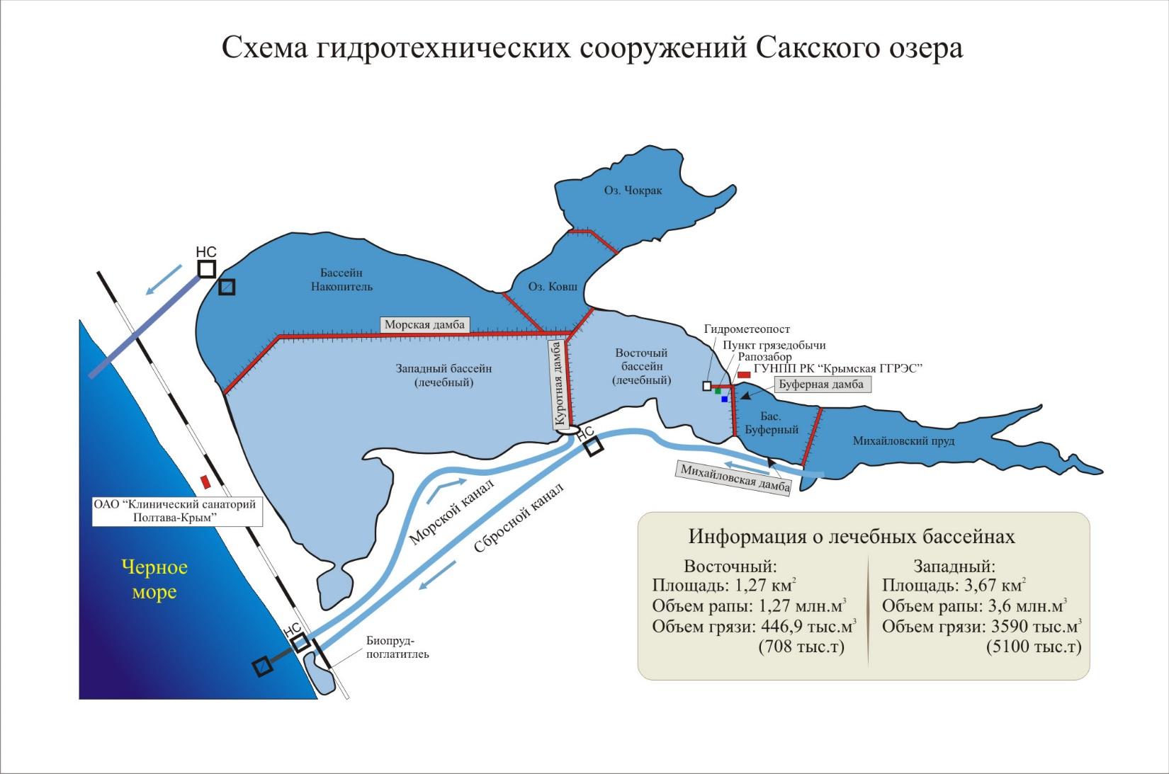 Справка на бассейн Озёры