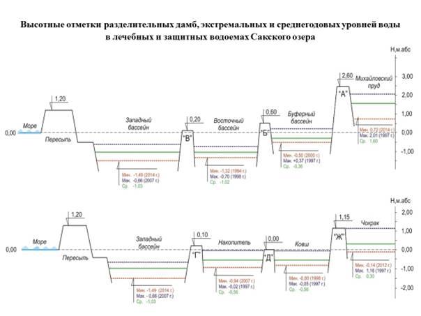 Высотные отметки разделительных дамб